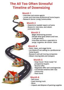 Senior-Home-Process-Problem